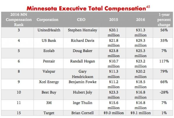 Minnesota-income-tax-chart-1516908243-e1516918737197-1024x696.jpg