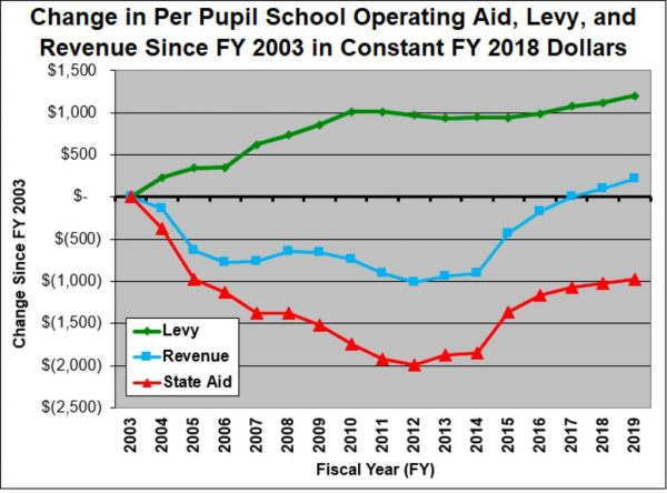 Pupil-school-operating-aid-1516908240